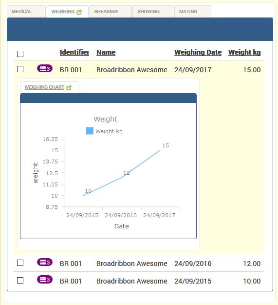 Weighing Chart
